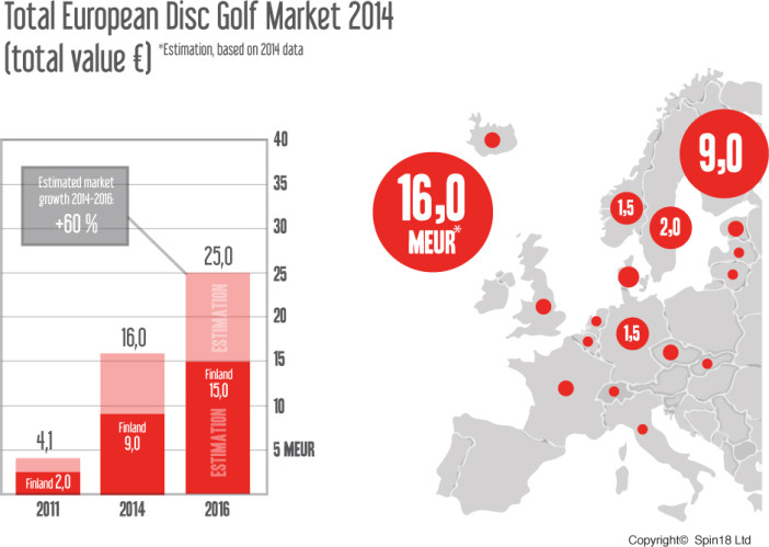 Disc Golf European Market Share