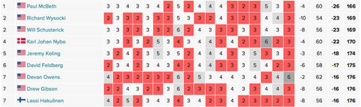 European Open Scores