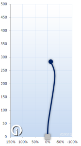 MVP Tangent Flight Chart