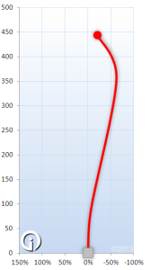 Prodigy D4 Flight Chart