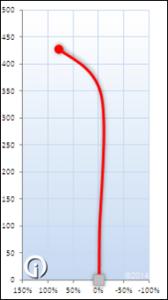 Kastaplast Rask Flight Chart